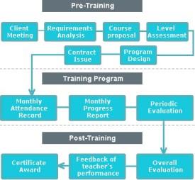 procedure_corporatetraining